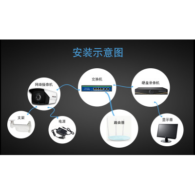 Đầu ghi hình camera  Mạng NVR 8 cửa HD máy ghi đĩa cứng 1080P 32 kênh H.265 + máy chủ giám sát từ xa
