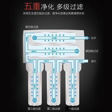 Máy lọc nước tinh khiết Qinyuan màng RO cotton PP hoạt tính